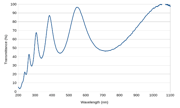 silicon carbide transmission over 200nm