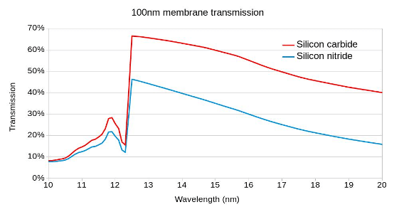 silicon carbide transmission over 10nm